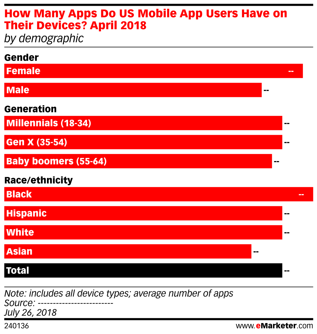 How Many Apps Do US Mobile App Users Have on Their Devices?, April 2018 (by demographic)