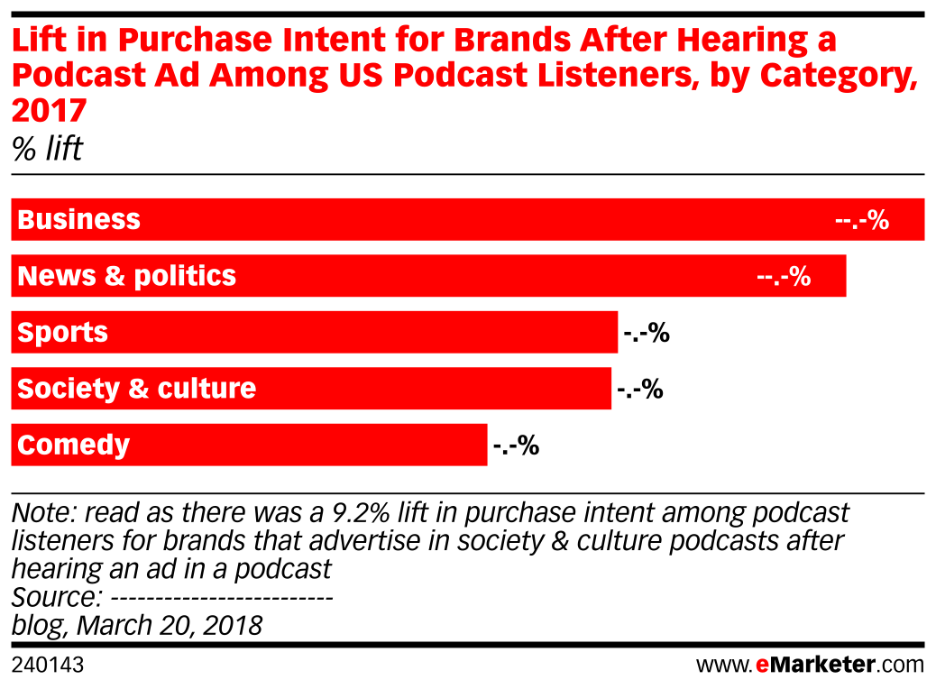 Lift in Purchase Intent for Brands After Hearing a Podcast Ad Among US Podcast Listeners, by Category, 2017 (% lift)