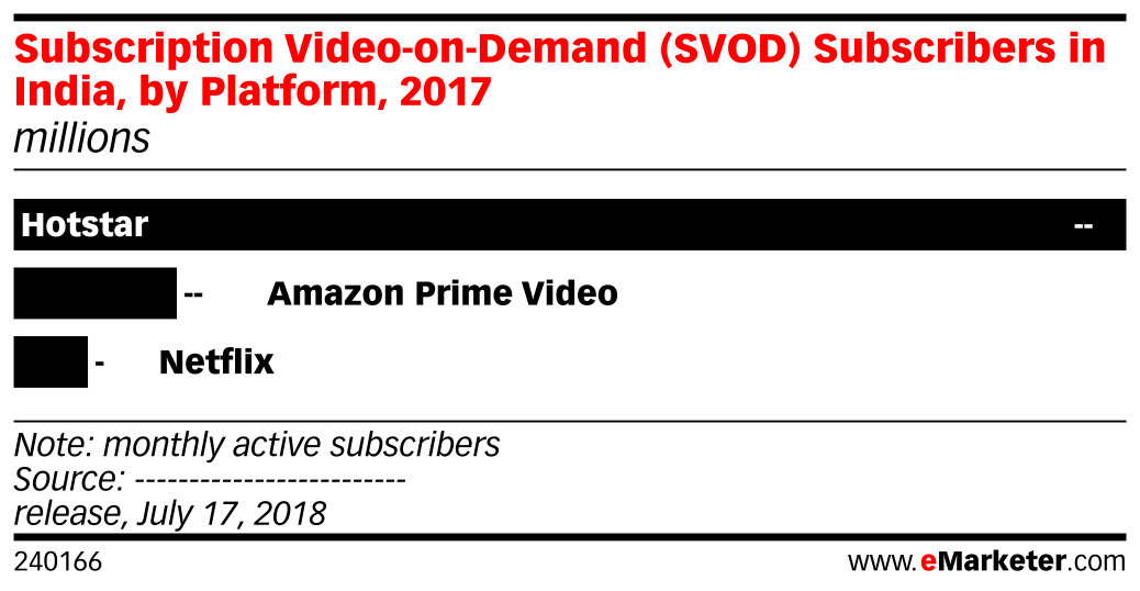 Subscription Video-on-Demand (SVOD) Subscribers in India, by