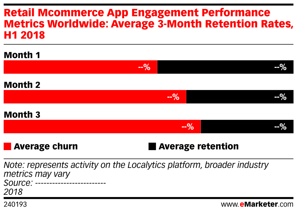 Retail Mcommerce App Engagement Performance Metrics Worldwide: Average 3-Month Retention Rates, H1 2018