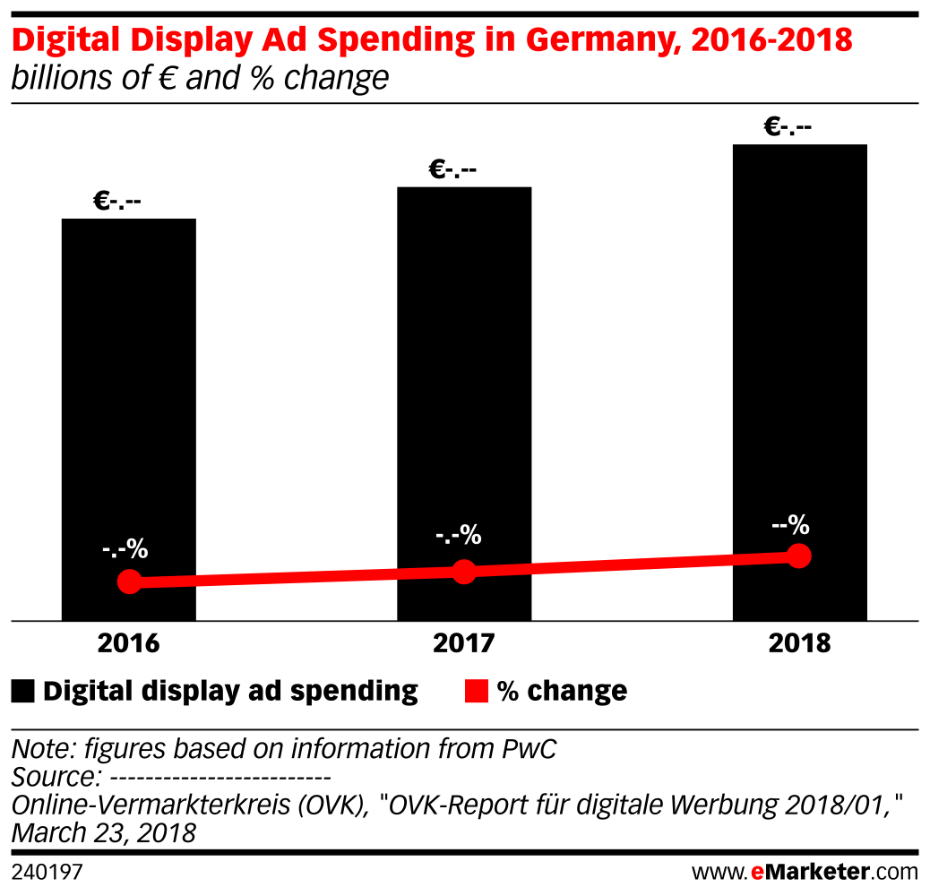 Digital Display Ad Spending in Germany, 2016-2018 (billions of € and % change)