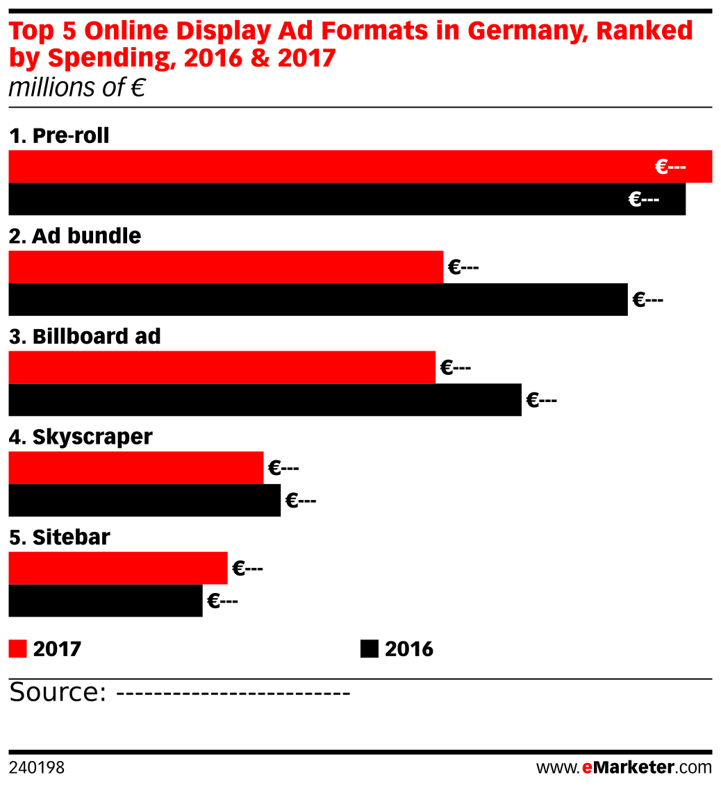 Top 5 Online Display Ad Formats in Germany, Ranked by Spending, 2016 & 2017 (millions of €)