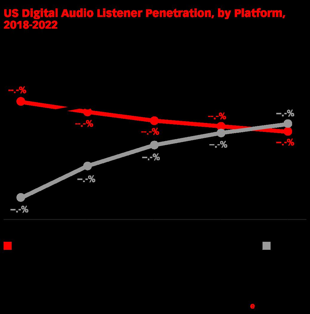 us digital audio listener penetration by platform 2018 2022 of rh emarketer com biamp audiaflex digital audio platform Digital Audio Waves