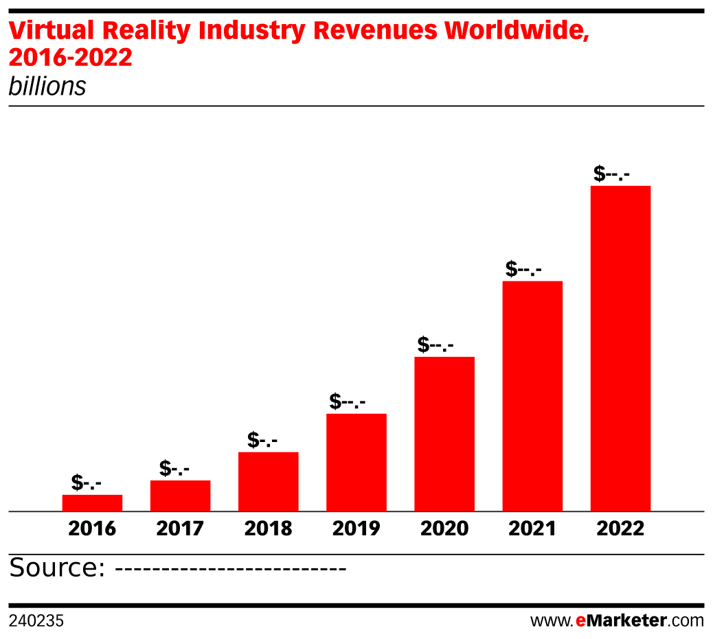 Virtual Reality Industry Revenues Worldwide, 2016-2022 (billions)