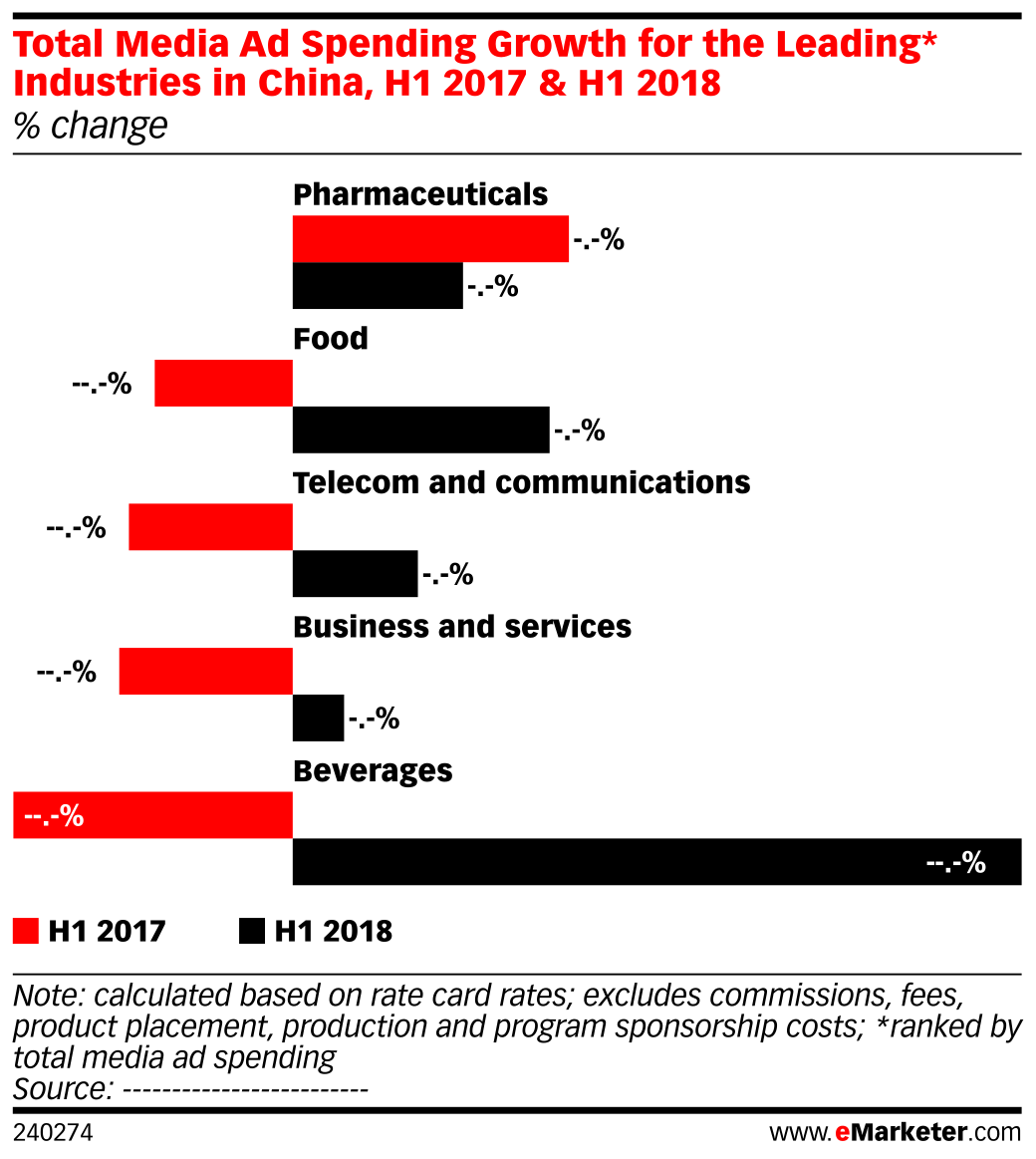 Total Media Ad Spending Growth for the Leading* Industries in China, H1 2017 & H1 2018 (% change)