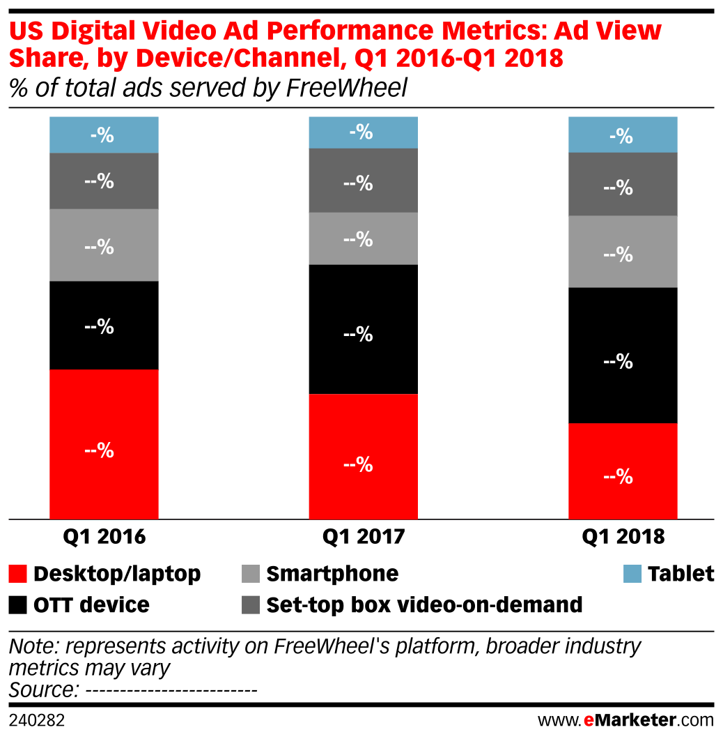 US Digital Video Ad Performance Metrics: Ad View Share, by Device/Channel, Q1 2016-Q1 2018 (% of total ads served by FreeWheel)