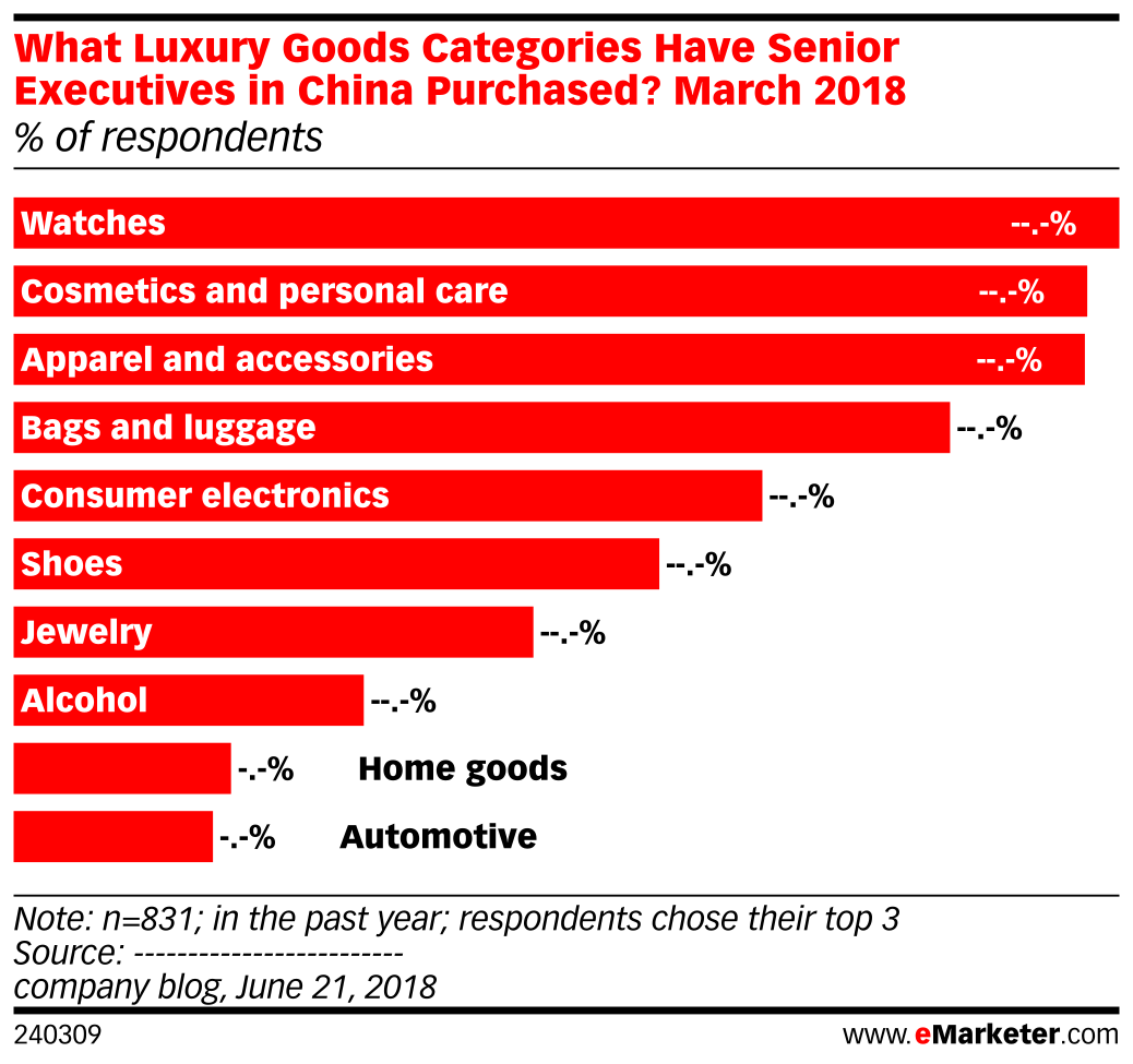 What Luxury Goods Categories Have Senior Executives in China Purchased? March 2018 (% of respondents)