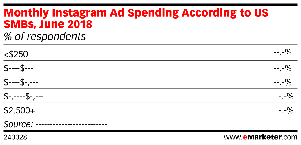 Monthly Instagram Ad Spending According to US SMBs, June 2018 (% of respondents)
