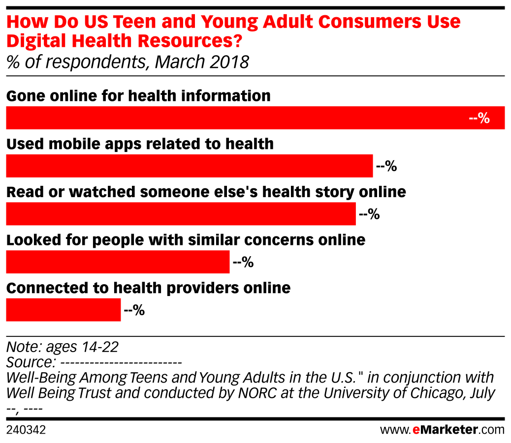 How Do US Teen and Young Adult Consumers Use Digital Health Resources? (% of respondents, March 2018)