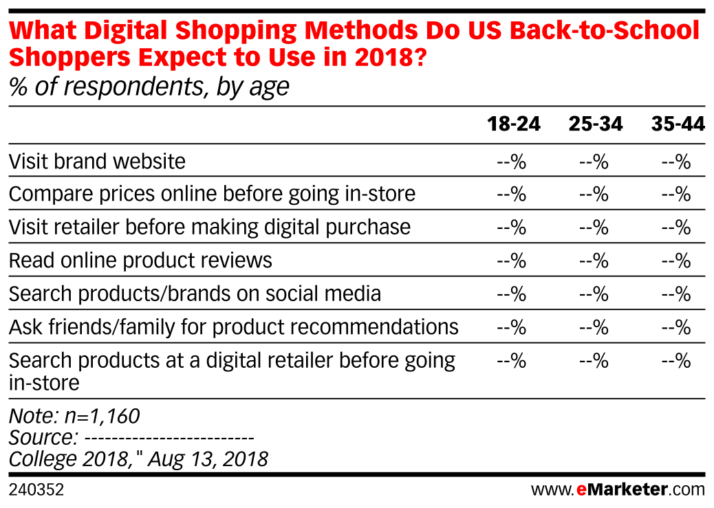 What Digital Shopping Methods Do US Back-to-School Shoppers Expect to Use in 2018? (% of respondents, by age)