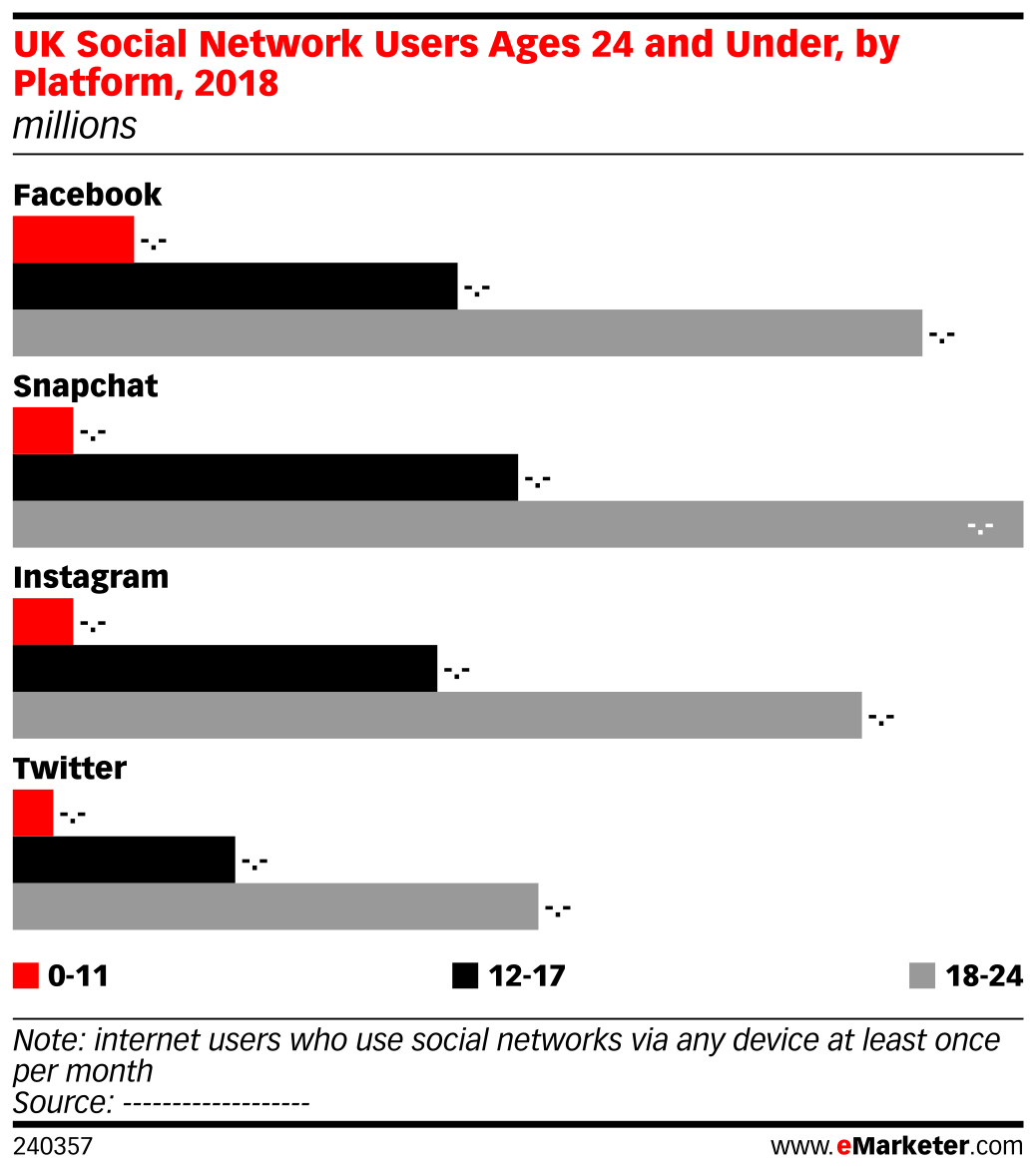 UK Social Network Users Ages 24 and Under, by Platform, 2018 (millions)