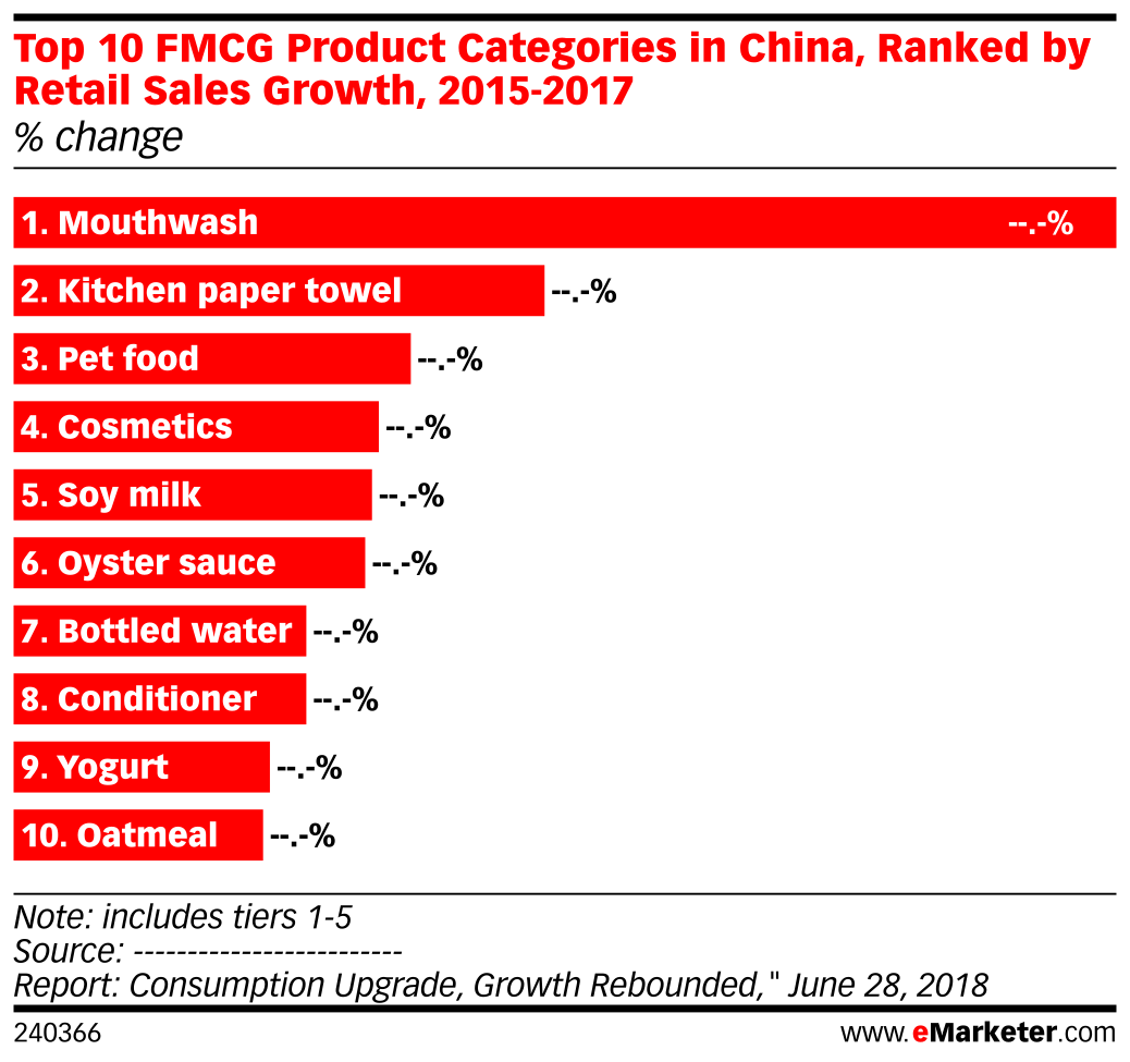 Top 10 FMCG Product Categories in China, Ranked by Retail Sales Growth, 2015-2017 (% change)