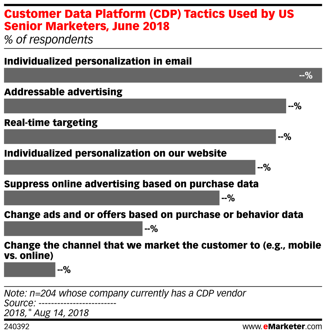 Customer Data Platform (CDP) Tactics Used by US Senior Marketers, June 2018 (% of respondents)