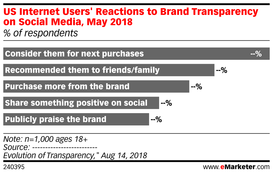 US Internet Users' Reactions to Brand Transparency on Social Media, May 2018 (% of respondents)