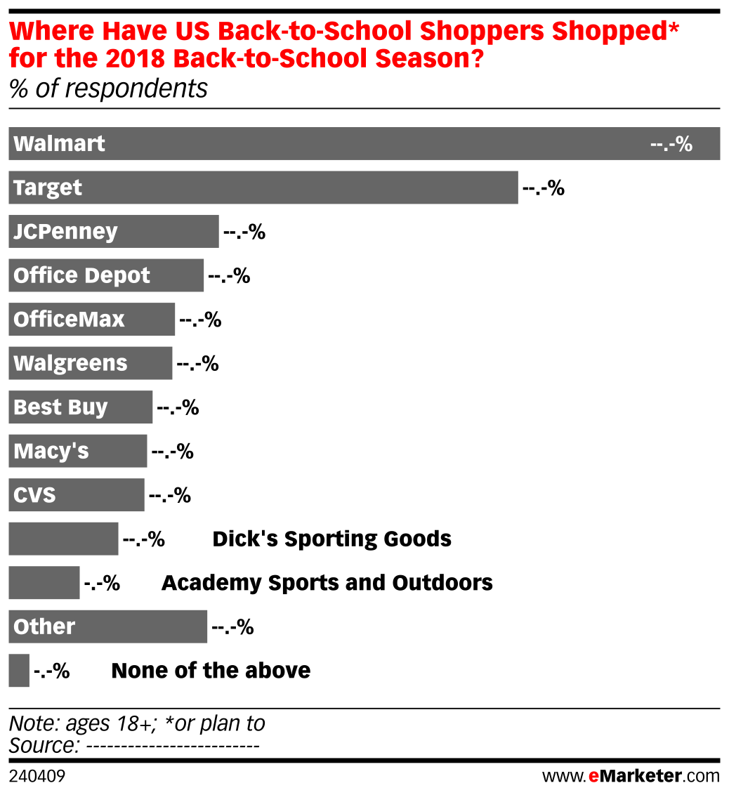 Where Have US Back-to-School Shoppers Shopped* for the 2018 Back-to-School Season? (% of respondents)