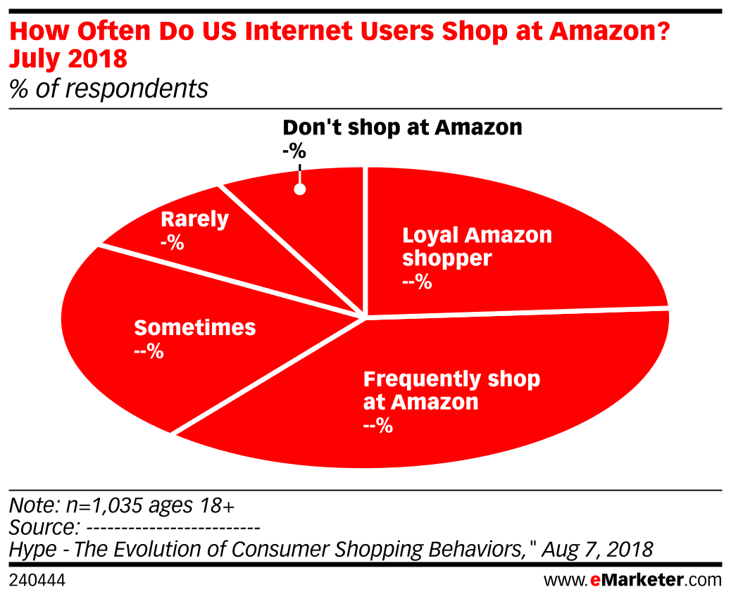 How Often Do US Internet Users Shop at Amazon? July 2018 (% of respondents)