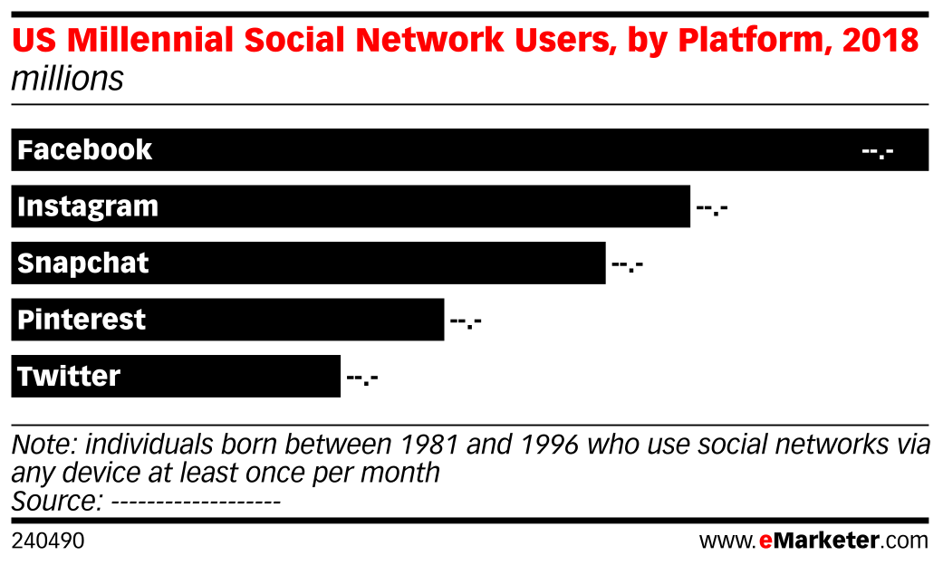 US Millennial Social Network Users, by Platform, 2018 (millions)