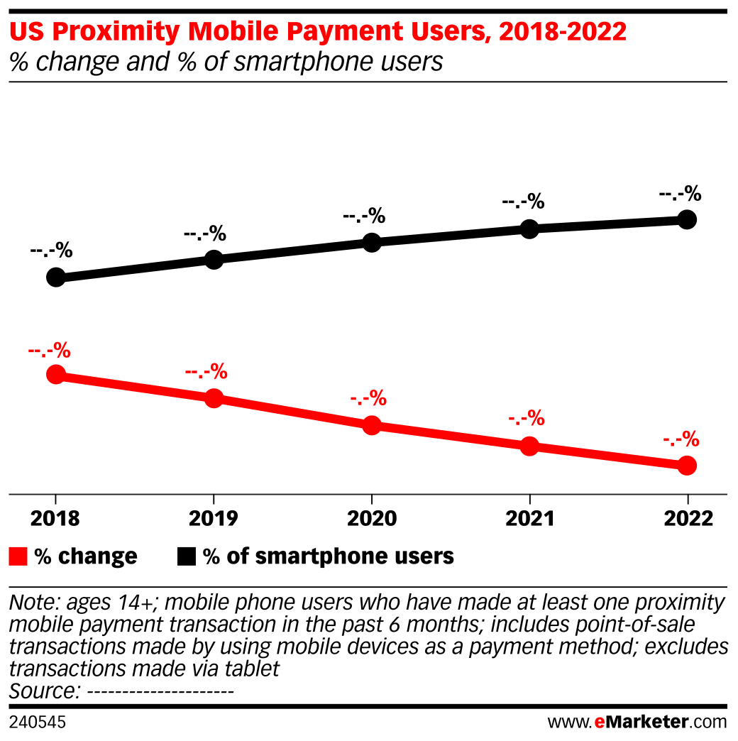 US Proximity Mobile Payment Users, 2018-2022 (% change and % of smartphone users)