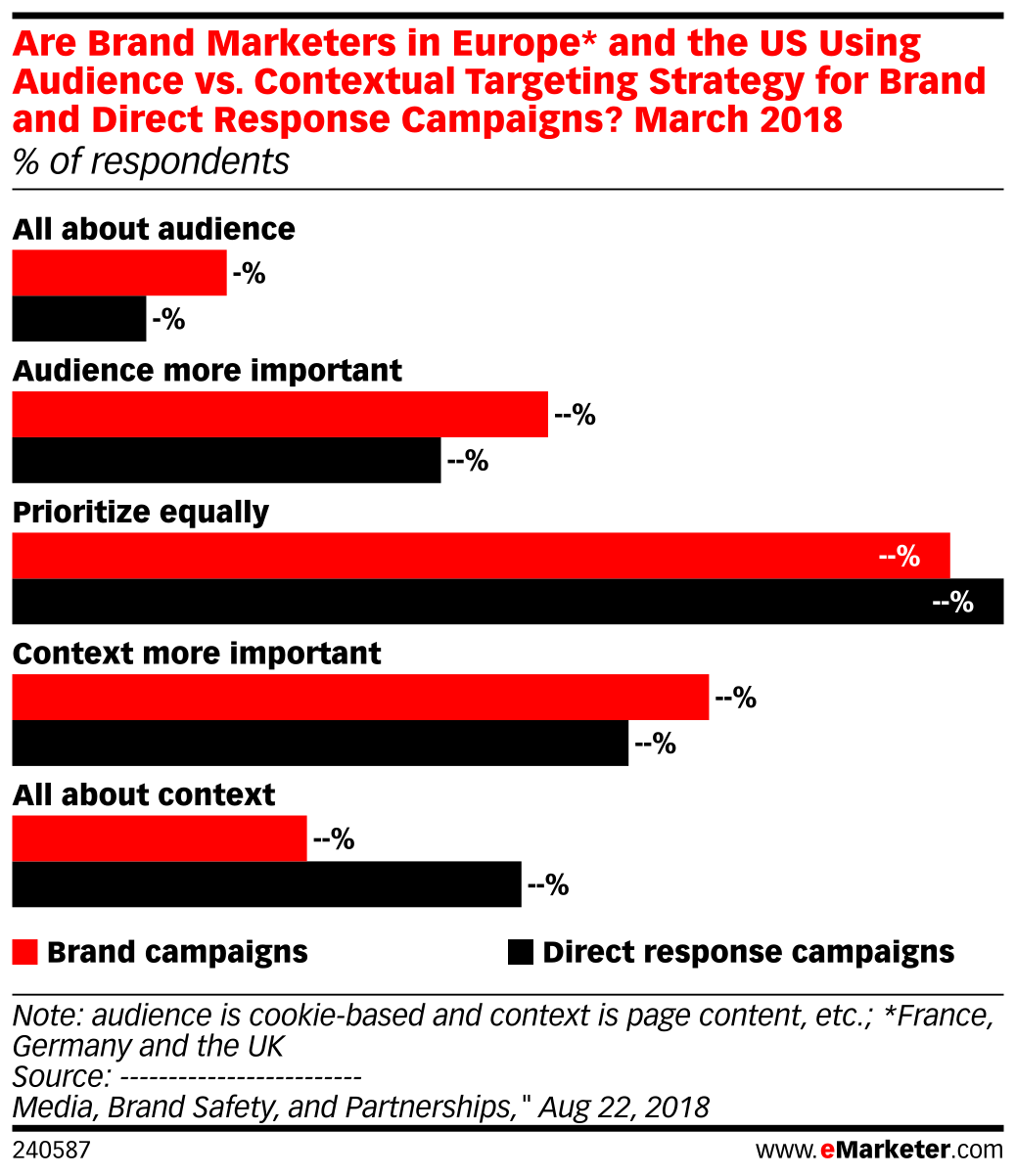 Are Brand Marketers in Europe* and the US Using Audience vs. Contextual Targeting Strategy for Brand and Direct Response Campaigns? March 2018 (% of respondents)