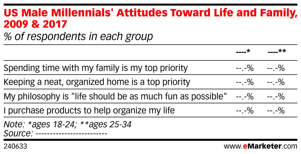 US Male Millennials' Attitudes Toward Life and Family, 2009 & 2017 (% of respondents in each group)