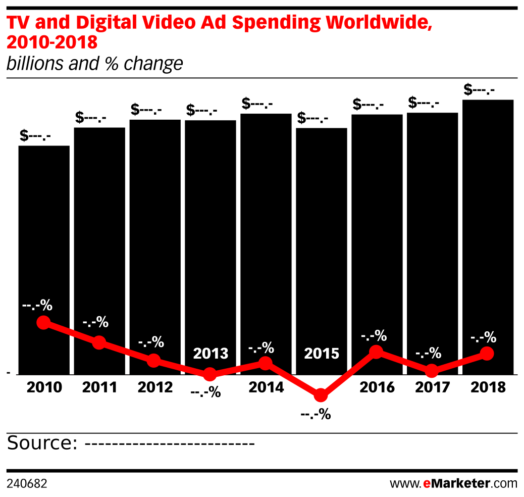 TV and Digital Video Ad Spending Worldwide, 2010-2018 (billions and % change)
