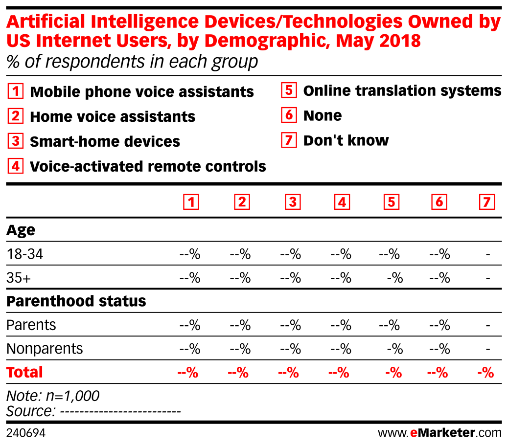 Artificial Intelligence Devices/Technologies Owned by US Internet Users, by Demographic, May 2018 (% of respondents in each group)
