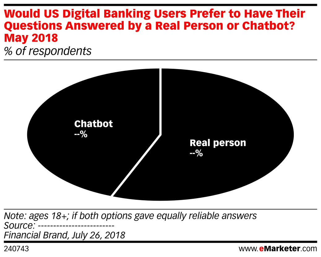Would US Digital Banking Users Prefer to Have Their Questions Answered by a Real Person or Chatbot? May 2018 (% of respondents)