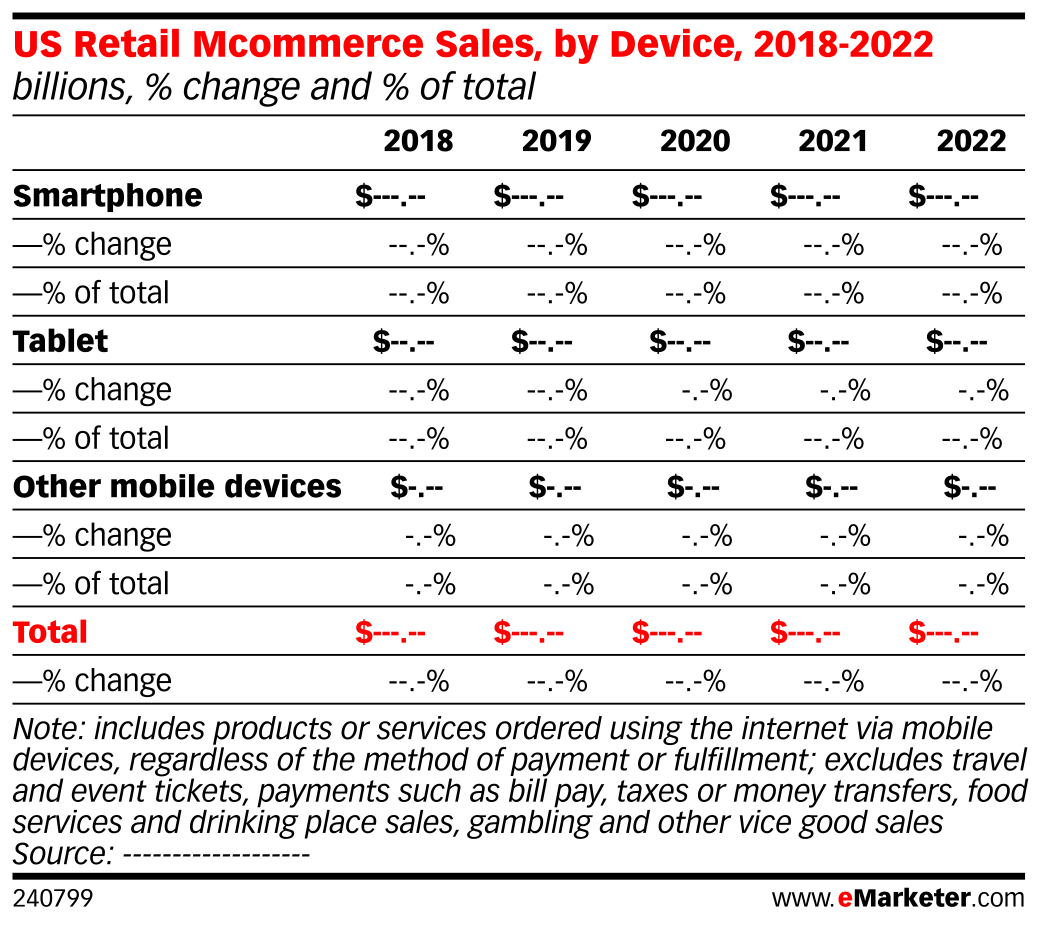 US Retail Mcommerce Sales, by Device, 2018-2022 (billions, % change and % of total)