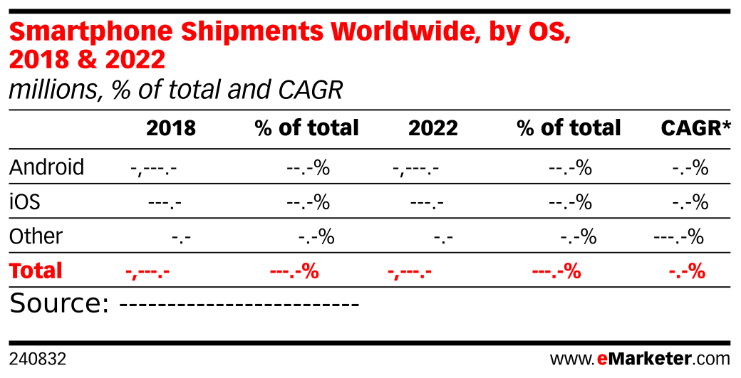 Smartphone Shipments Worldwide, by OS, 2018 & 2022 (millions, % of total and CAGR)