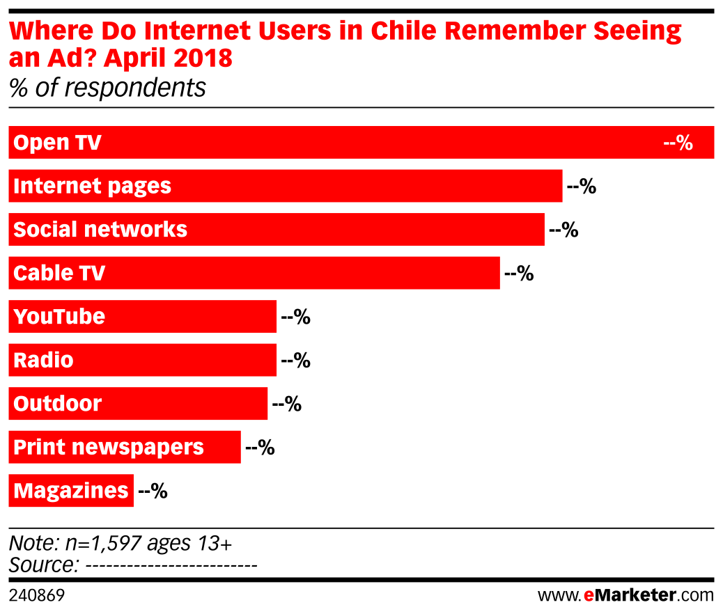 Where Do Internet Users in Chile Remember Seeing an Ad? April 2018 (% of respondents)