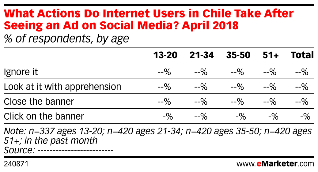 What Actions Do Internet Users in Chile Take After Seeing an Ad on Social Media? April 2018 (% of respondents, by age)