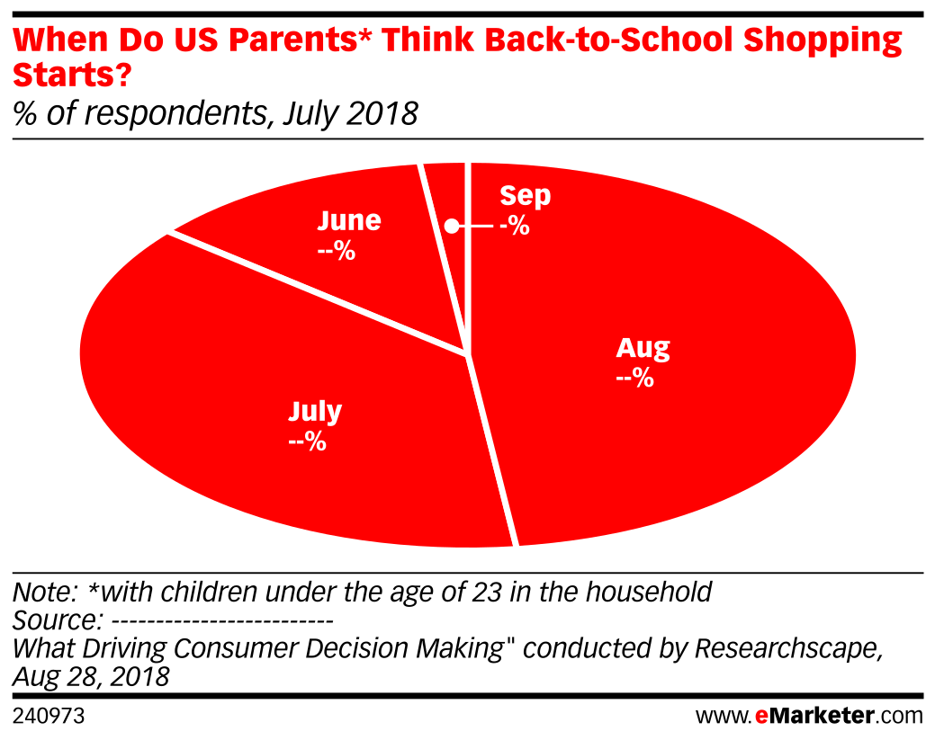 When Do US Parents* Think Back-to-School Shopping Starts? (% of respondents, July 2018)