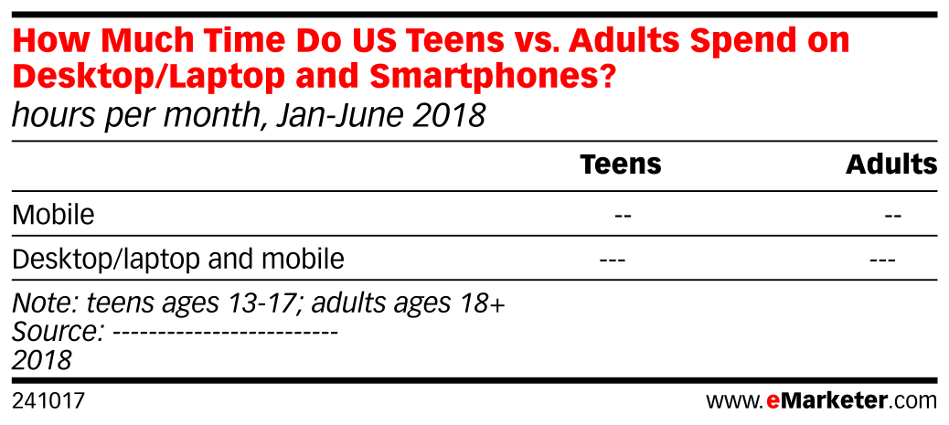 How Much Time Do US Teens vs. Adults Spend on Desktop/Laptop and Smartphones? (hours per month, Jan-June 2018)