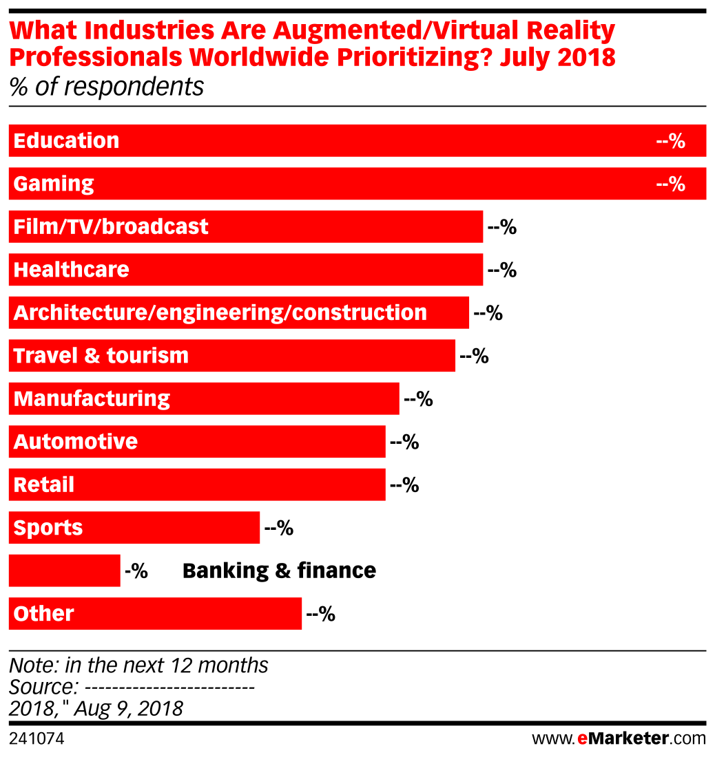 What Industries Are Augmented/Virtual Reality Professionals Worldwide Prioritizing? July 2018 (% of respondents)