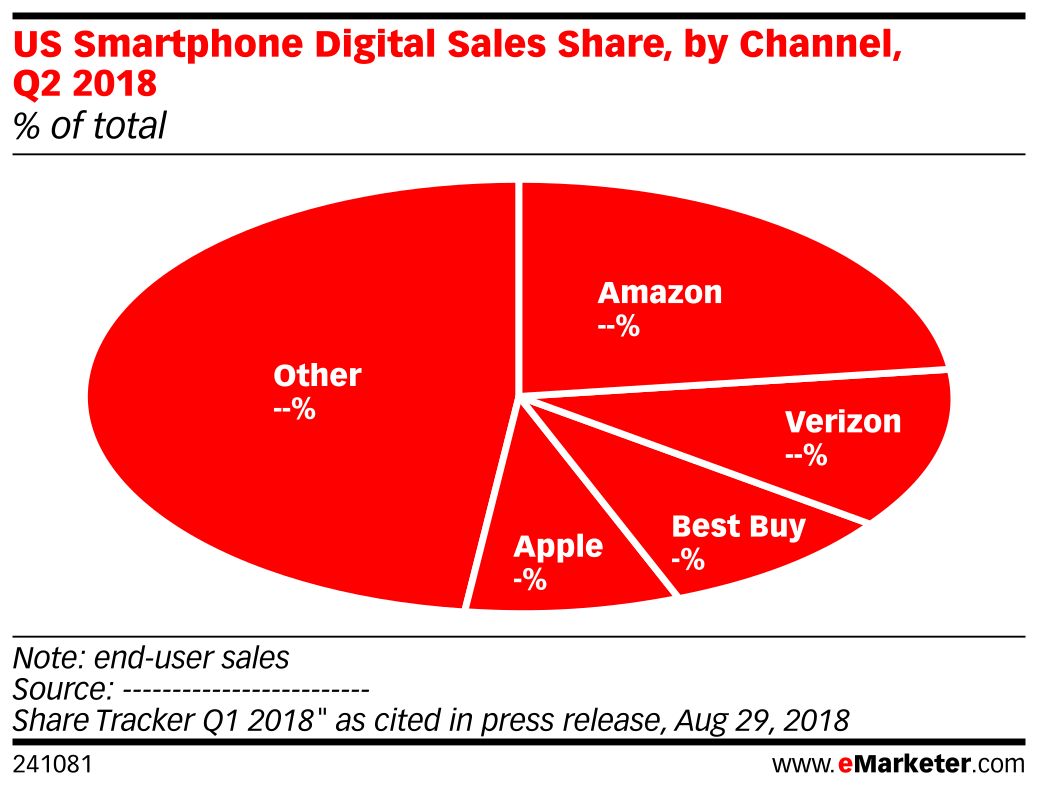 US Smartphone Digital Sales Share, by Channel, Q2 2018 (% of total)