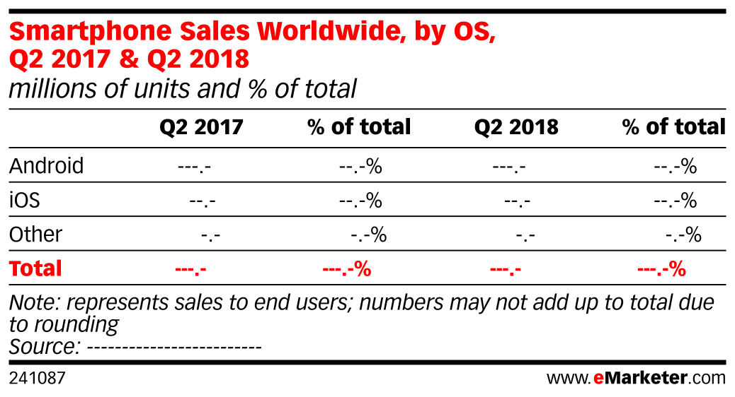Smartphone Sales Worldwide, by OS, Q2 2017 & Q2 2018 (millions of units and % of total)