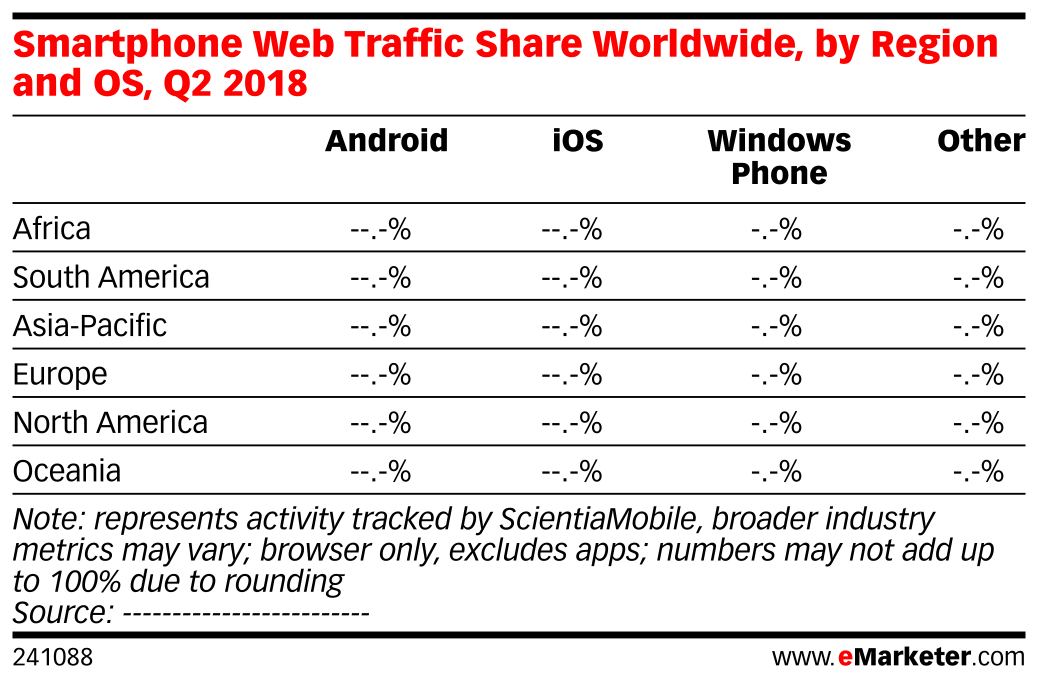 Smartphone Web Traffic Share Worldwide, by Region and OS, Q2 2018