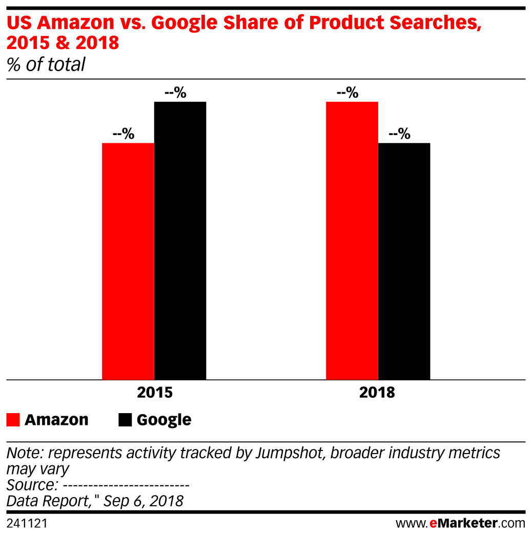 US Amazon vs. Google Share of Product Searches, 2015 & 2018 (% of total)
