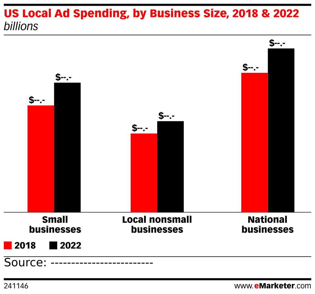 US Local Ad Spending, by Business Size, 2018 & 2022 (billions)