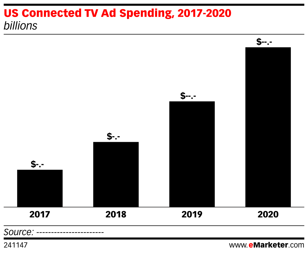 US Connected TV Ad Spending, 2017-2020 (billions)