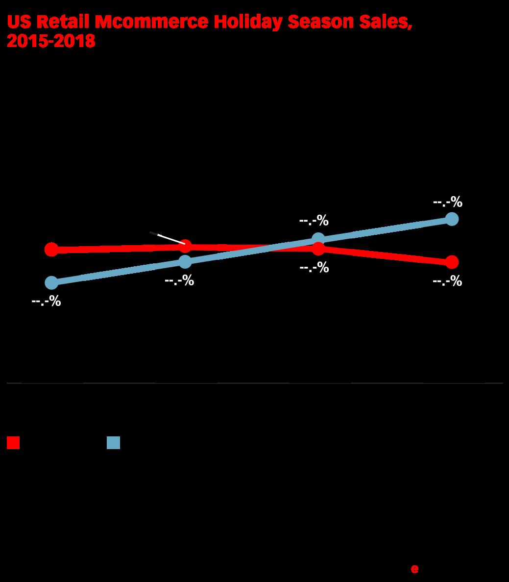 US Retail Mcommerce Holiday Season Sales, 2015-2018 (billions, % change and % of total retail ecommerce holiday season sales)