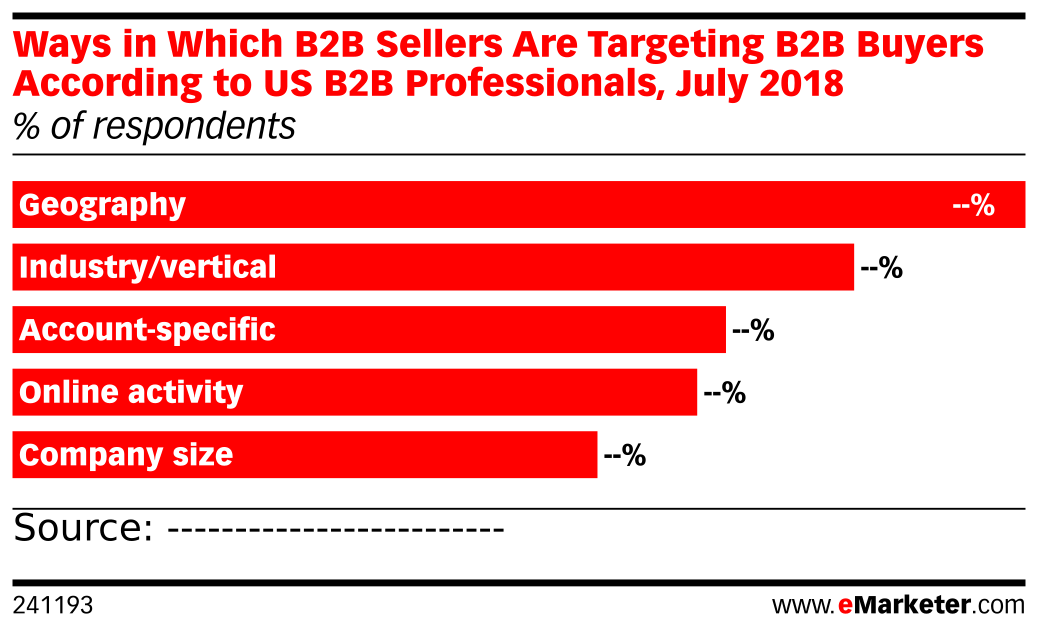 Ways in Which B2B Sellers Are Targeting B2B Buyers According to US B2B Professionals, July 2018 (% of respondents)