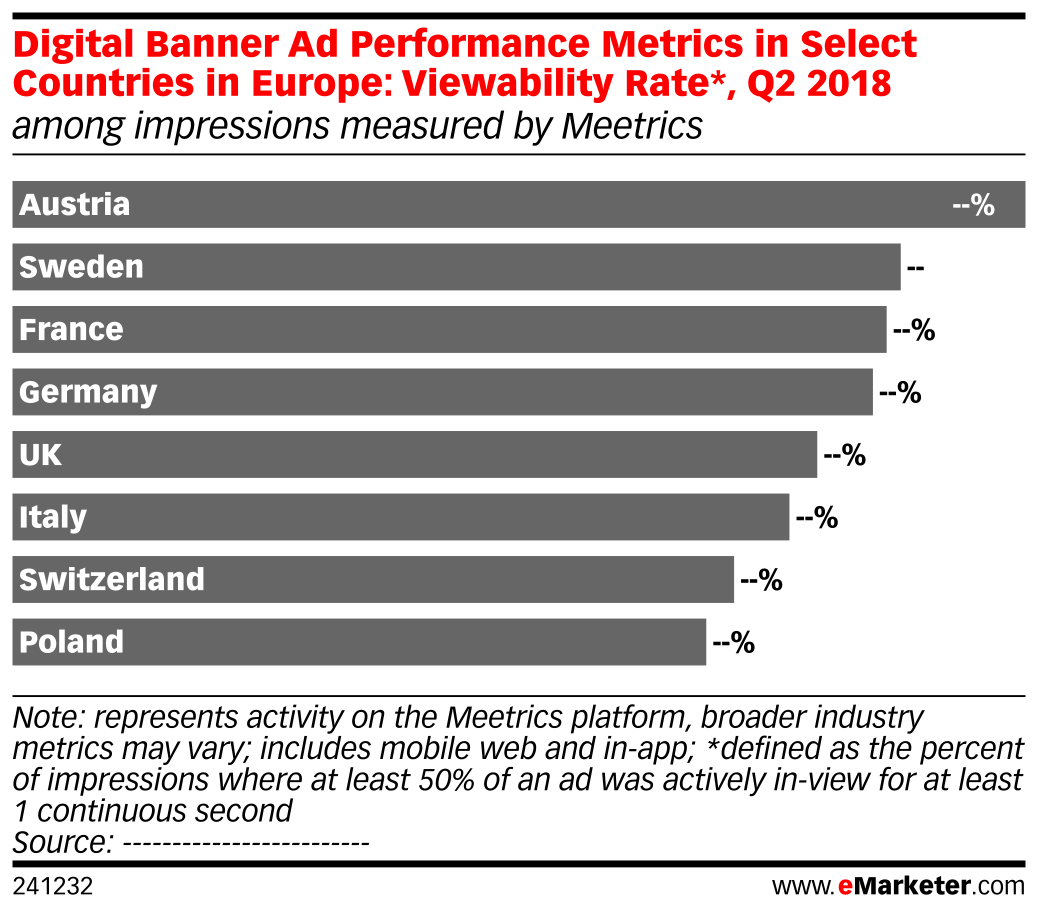 Digital Banner Ad Performance Metrics in Select Countries in Europe: Viewability Rate*, Q2 2018 (among impressions measured by Meetrics)