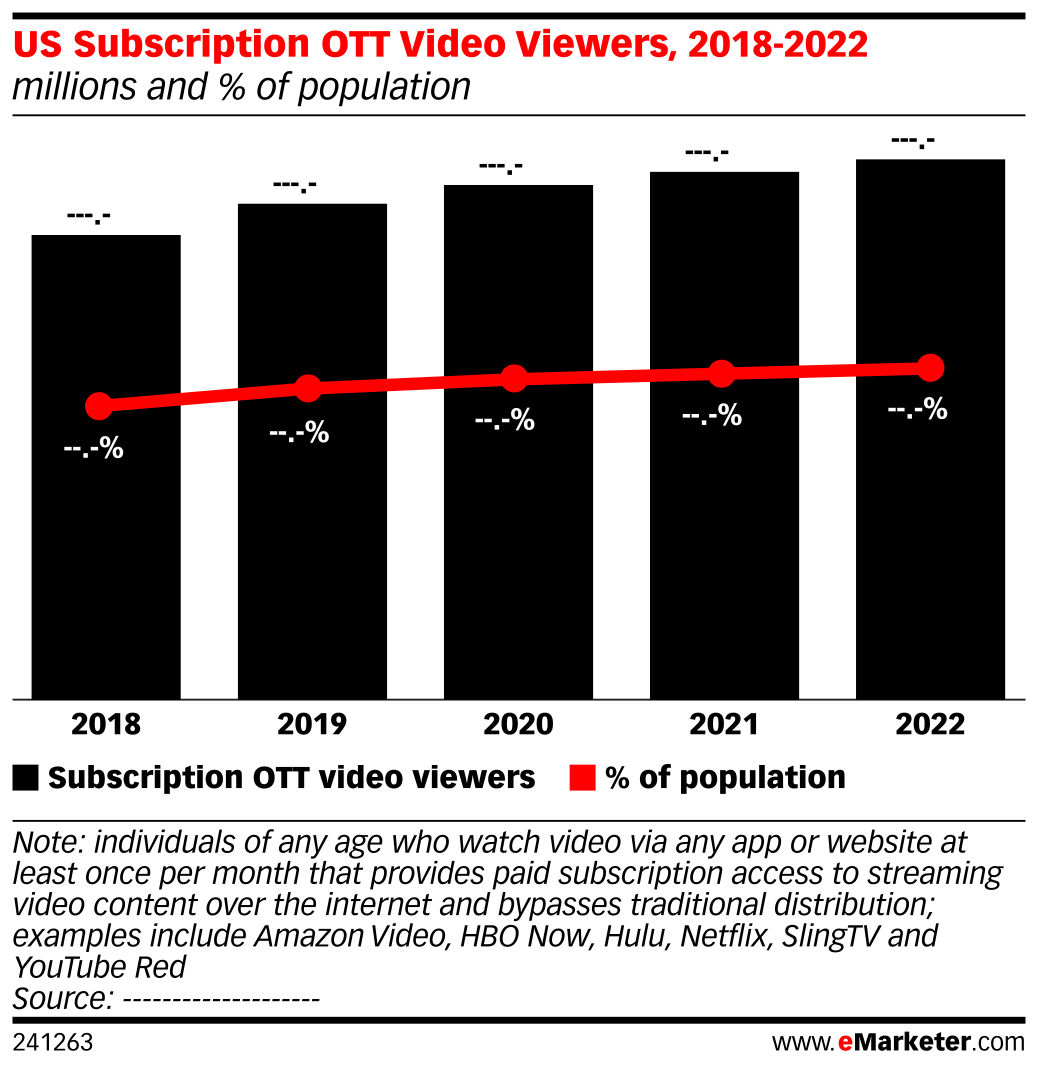US Subscription OTT Video Viewers, 2018-2022 (millions and % of