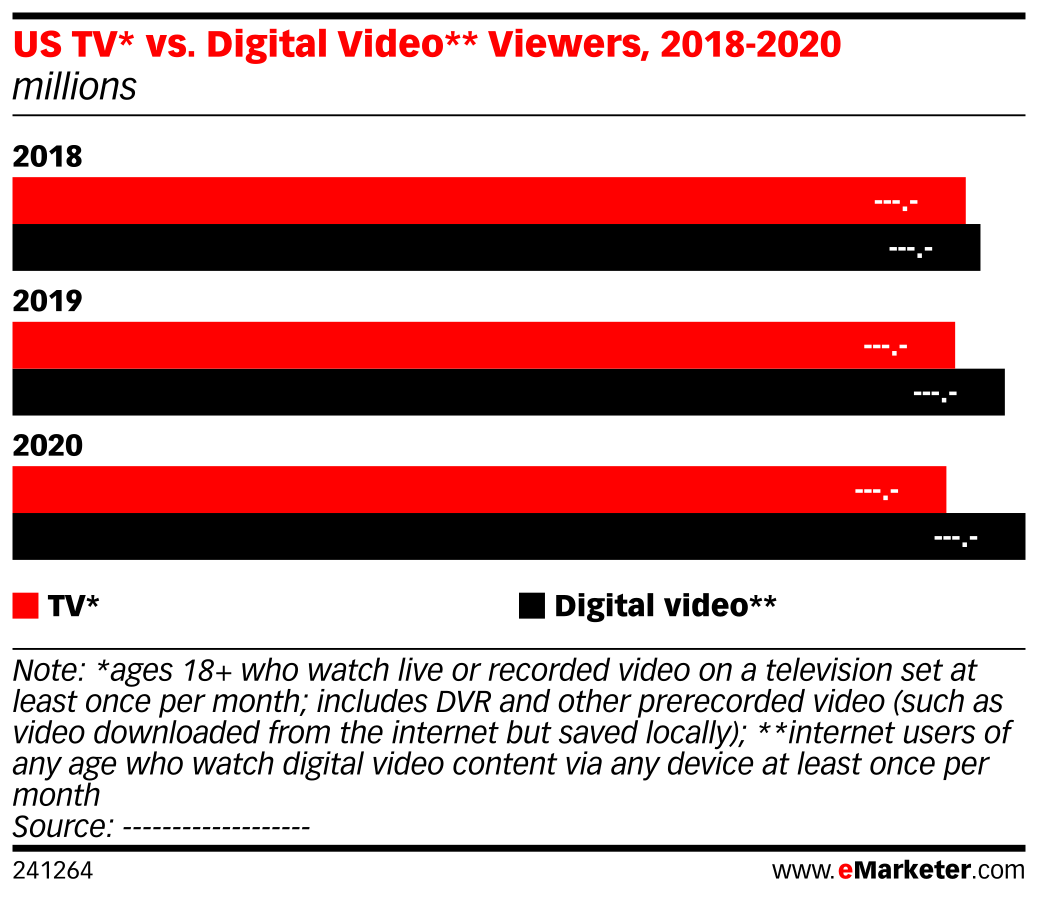 US TV* vs. Digital Video** Viewers, 2018-2020 (millions)