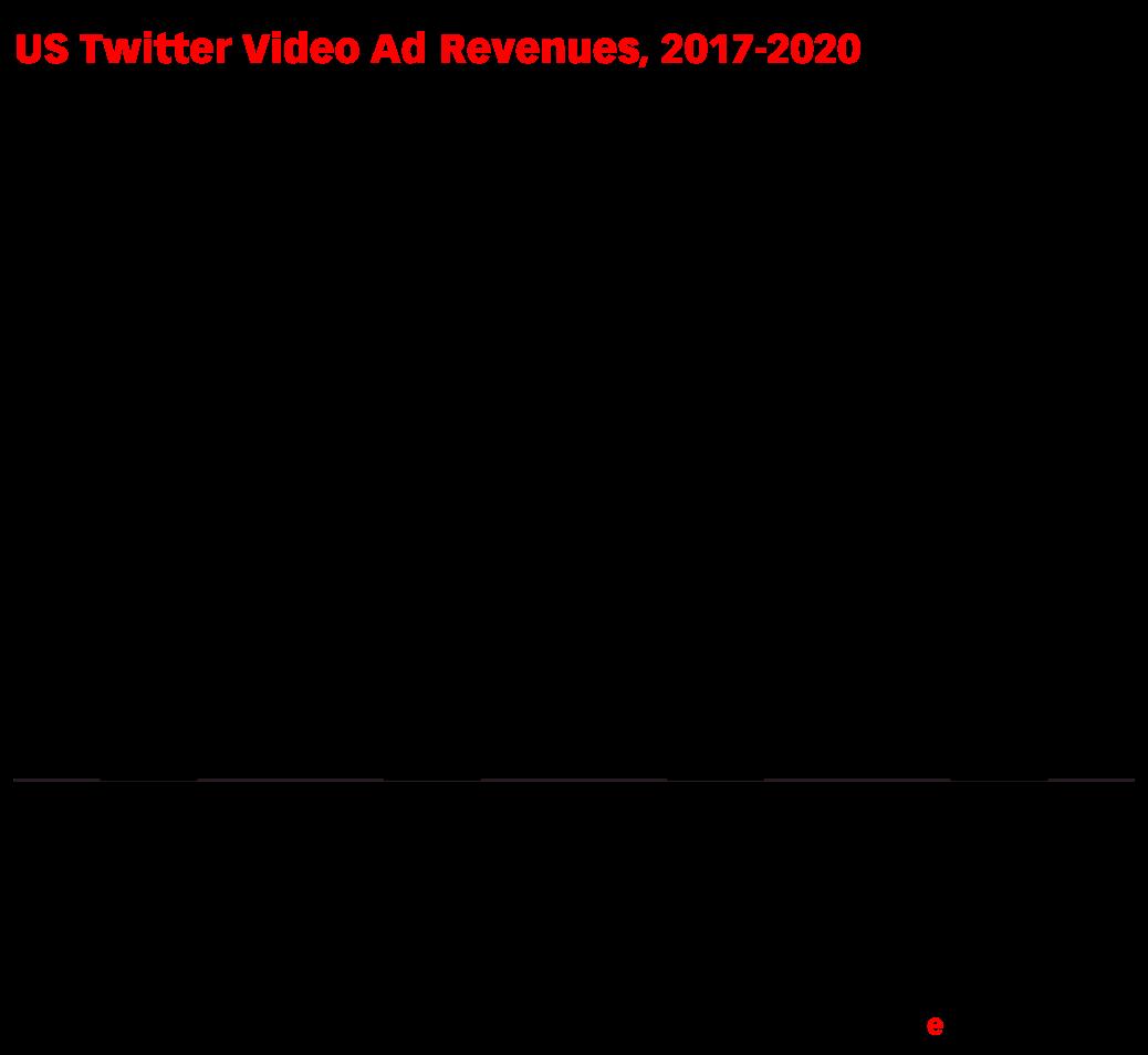 US Twitter Video Ad Revenues, 2017-2020 (millions)