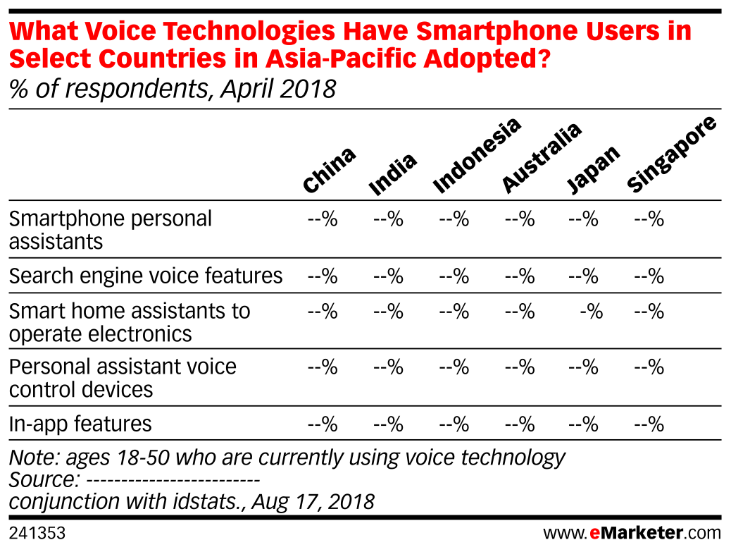 What Voice Technologies Have Smartphone Users in Select Countries in Asia-Pacific Adopted? (% of respondents, April 2018)