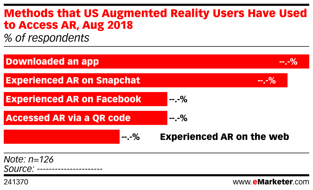 Methods that US Augmented Reality Users Have Used to Access AR, Aug 2018 (% of respondents)