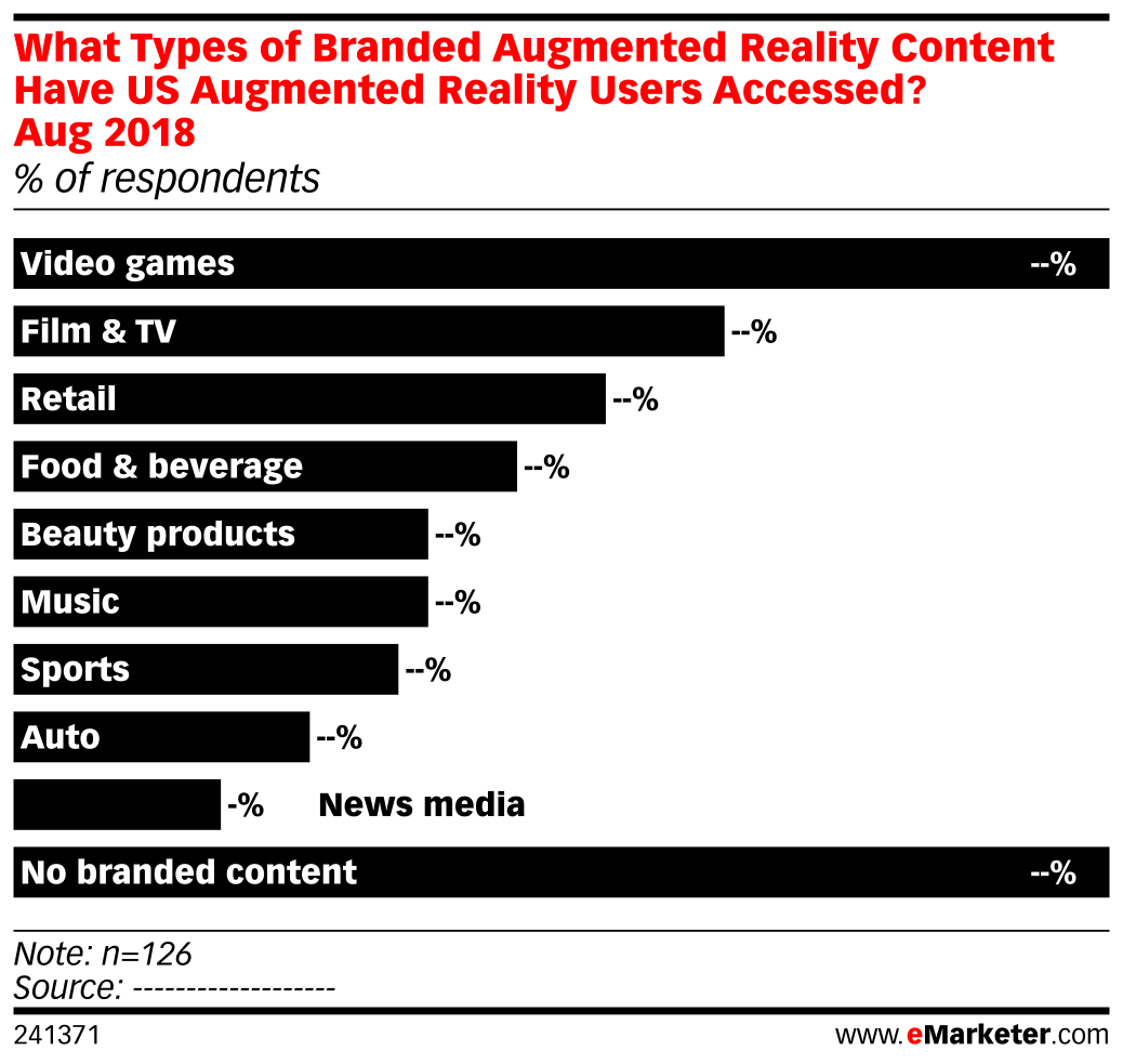 What Types of Branded Augmented Reality Content Have US Augmented Reality Users Accessed? Aug 2018 (% of respondents)
