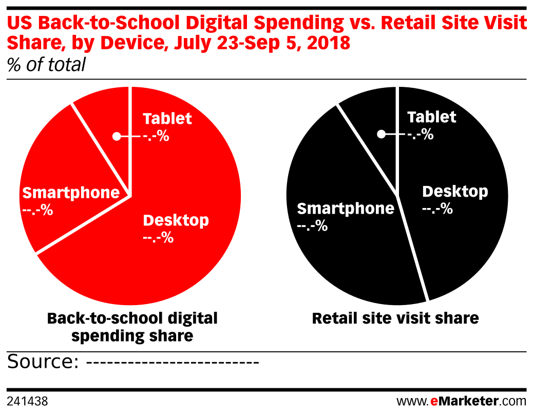US Back-to-School Digital Spending vs. Retail Site Visit Share, by Device, July 23-Sep 5, 2018 (% of total)